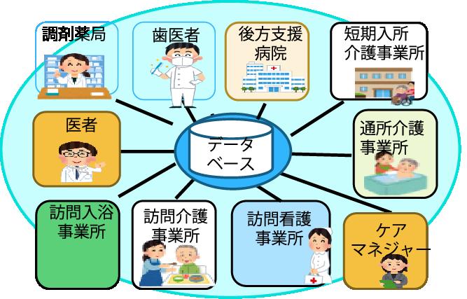 ICTを活用した利用者情報共有システム「ひめさゆりネット」のイメージ